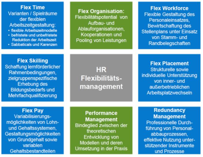 flexibilitaet-am-arbeitsplatz-und-leistung-bei-der-entwicklung-neuer-produkte